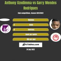 Anthony Uzodimma vs Garry Mendes Rodrigues h2h player stats