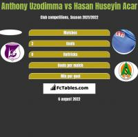 Anthony Uzodimma vs Hasan Huseyin Acar h2h player stats