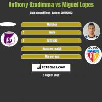 Anthony Uzodimma vs Miguel Lopes h2h player stats