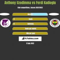 Anthony Uzodimma vs Ferdi Kadioglu h2h player stats