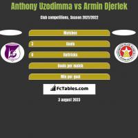 Anthony Uzodimma vs Armin Djerlek h2h player stats