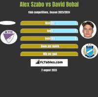 Alex Szabo vs David Bobal h2h player stats