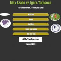 Alex Szabo vs Igors Tarasovs h2h player stats