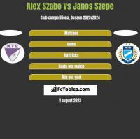 Alex Szabo vs Janos Szepe h2h player stats