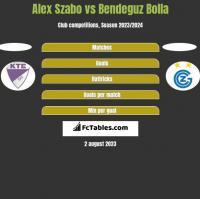 Alex Szabo vs Bendeguz Bolla h2h player stats