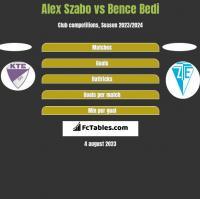 Alex Szabo vs Bence Bedi h2h player stats