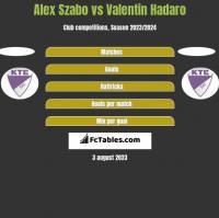 Alex Szabo vs Valentin Hadaro h2h player stats