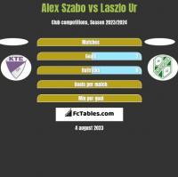 Alex Szabo vs Laszlo Ur h2h player stats