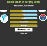 Eduvie Ikoba vs Gergely Bobal h2h player stats
