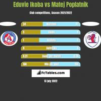 Eduvie Ikoba vs Matej Poplatnik h2h player stats