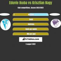 Eduvie Ikoba vs Krisztian Nagy h2h player stats