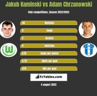 Jakub Kaminski vs Adam Chrzanowski h2h player stats