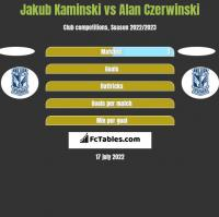 Jakub Kaminski vs Alan Czerwiński h2h player stats