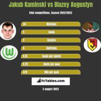 Jakub Kaminski vs Błażej Augustyn h2h player stats
