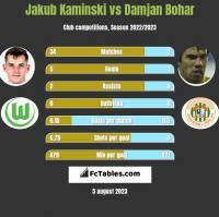 Jakub Kaminski vs Damjan Bohar h2h player stats