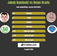 Jakub Kaminski vs Dejan Drazic h2h player stats
