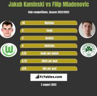 Jakub Kaminski vs Filip Mladenović h2h player stats