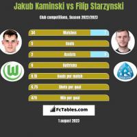 Jakub Kaminski vs Filip Starzyński h2h player stats