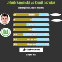 Jakub Kaminski vs Kamil Jozwiak h2h player stats