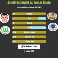 Jakub Kaminski vs Kemar Roofe h2h player stats