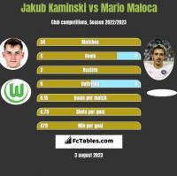 Jakub Kaminski vs Mario Maloca h2h player stats