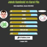 Jakub Kaminski vs Karol Fila h2h player stats