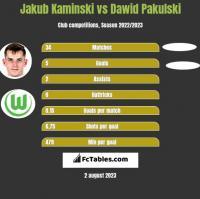 Jakub Kaminski vs Dawid Pakulski h2h player stats