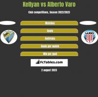 Kellyan vs Alberto Varo h2h player stats