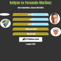 Kellyan vs Fernando Martinez h2h player stats