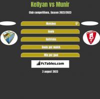 Kellyan vs Munir h2h player stats