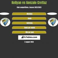 Kellyan vs Gonzalo Crettaz h2h player stats