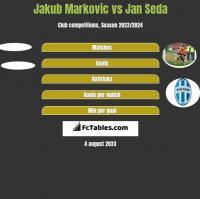 Jakub Markovic vs Jan Seda h2h player stats