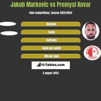 Jakub Markovic vs Premysl Kovar h2h player stats