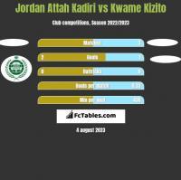 Jordan Attah Kadiri vs Kwame Kizito h2h player stats