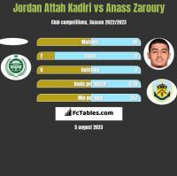 Jordan Attah Kadiri vs Anass Zaroury h2h player stats