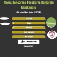 Alexis Goncalves Pereira vs Benjamin Moukandjo h2h player stats