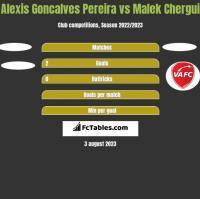 Alexis Goncalves Pereira vs Malek Chergui h2h player stats