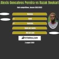 Alexis Goncalves Pereira vs Razak Boukari h2h player stats