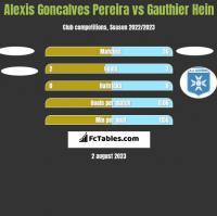 Alexis Goncalves Pereira vs Gauthier Hein h2h player stats
