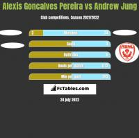Alexis Goncalves Pereira vs Andrew Jung h2h player stats