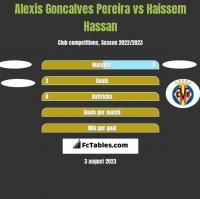 Alexis Goncalves Pereira vs Haissem Hassan h2h player stats