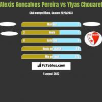 Alexis Goncalves Pereira vs Ylyas Chouaref h2h player stats