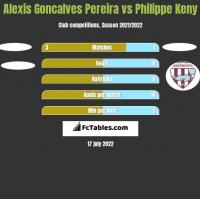 Alexis Goncalves Pereira vs Philippe Keny h2h player stats