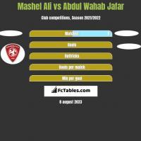 Mashel Ali vs Abdul Wahab Jafar h2h player stats