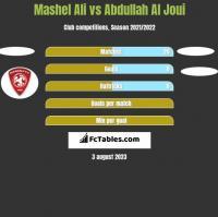 Mashel Ali vs Abdullah Al Joui h2h player stats