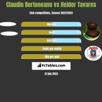 Claudiu Bortoneanu vs Helder Tavares h2h player stats