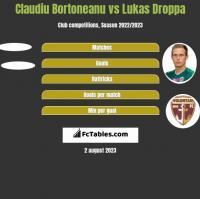 Claudiu Bortoneanu vs Lukas Droppa h2h player stats