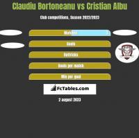 Claudiu Bortoneanu vs Cristian Albu h2h player stats