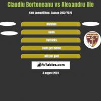 Claudiu Bortoneanu vs Alexandru Ilie h2h player stats