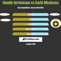 Claudiu Bortoneanu vs David Miculescu h2h player stats